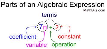 http://mathbitsnotebook.com/Algebra1/AlgebraicExpressions/AEParts.jpg