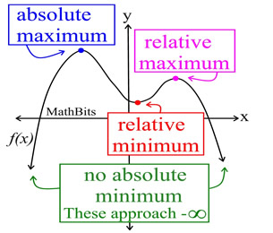 integration of absolute value functions pdf