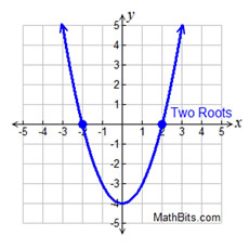 LQFroot2 Quadratic Function Transformation Examples on dependent variable, using parent graph four geometric,