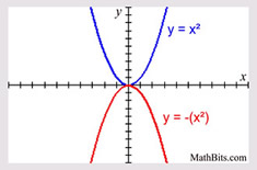 transgraph3 Quadratic Function Transformation Examples on dependent variable, using parent graph four geometric,