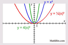 Linear, Quadratic and Cubic Functions - MathBitsNotebook(A1 - CCSS ...