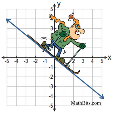 1- Graphing Linear Equation