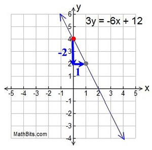 how to write a linear equation Some word problems require the use of systems of linear equations here are clues to know when a word problem requires you to write a system of linear equations: (i.
