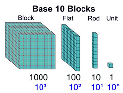 SMART Exchange - USA - Break Apart Base 10 Blocks