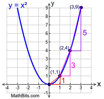 find slope from two points worksheet