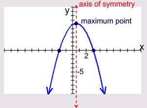how to find x axis symmetry