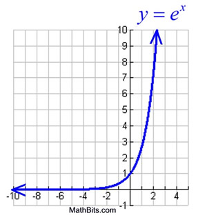 exponential function Mathematica the natural exponential function the natural exponential function in mathematica is exp[] the general exponential function general exponential.