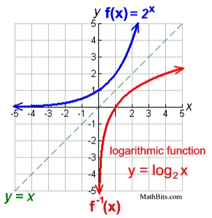 Logarithmic functions mathbitsnotebook a2 ccss math for What is function template