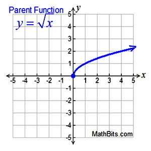 SRmath1 Math Transformation Examples on 5th grade, unit 1 review, foldable 8th grade, worksheets pdf, communicating about, 5th grade definition,
