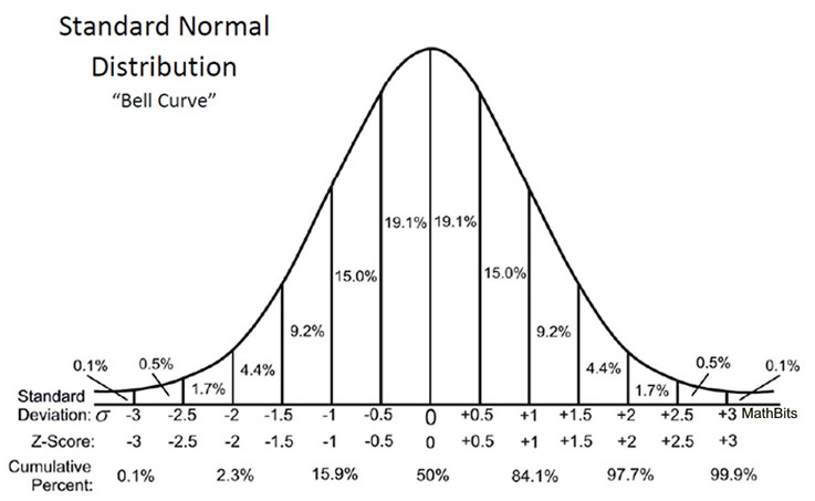 going to the extremes of the normal curve essay