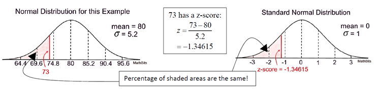 How to Find the Indicated Area Under the Standard Normal Curve