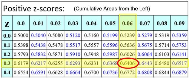 Understanding z scores mathbitsnotebook a2 ccss math for Z table 99 percent