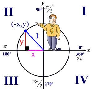 Unit Circle - MathBitsNotebook(A2 - CCSS Math)