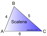 Scalene Triangle Outline Types of Triangles - M...