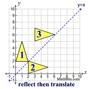 Composition of Transformations (Isometries) - MathBitsNotebook(Geo ...