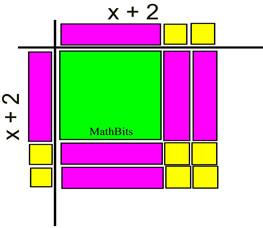 Factoring Quadratics Worksheet Mathbits: Factoring Perfect Square Trinomials   MathBitsNotebook(A1   CCSS Math),