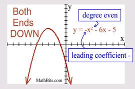 Factoring Quadratics Worksheet Mathbits: Graphing Polynomials   MathBitsNotebook(A1   CCSS Math),