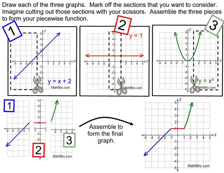 Piecewise absolute value and step functions mathbitsnotebooka1 piecewisembmethod ccuart Gallery