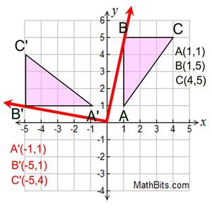 Rotation - MathBitsNotebook(A1 - CCSS Math)
