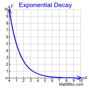 Exponential Functions - MathBitsNotebook(A1 - CCSS Math)