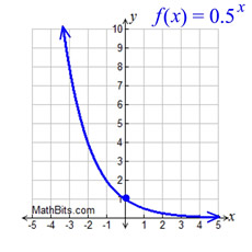 how to find vertical stretch on exponential grpah