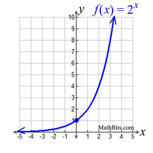 Image result for exponential function equation