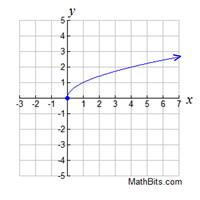 Domain And Range Mathbitsnotebook A1 Ccss Math