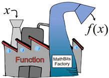 function notation and evaluation mathbitsnotebook a1 ccss math