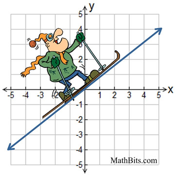 hitting the slopes mathbitsnotebook a1 ccss math