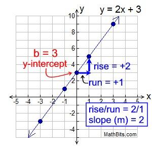 algebra worksheets slope and y intercept slope worksheetsalgebra 2 simplifying exponents. Black Bedroom Furniture Sets. Home Design Ideas
