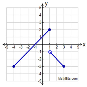 Common Core Algebra II.Unit 3.Lesson 6.Piecewise Linear Functions ...