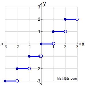 greatest integer function worksheet worksheets kristawiltbank free printable worksheets and. Black Bedroom Furniture Sets. Home Design Ideas