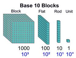 Polynomials and Algebra Tiles - MathBitsNotebook(A1 - CCSS Math)