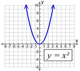 Parabola Parent Function - MathBitsNotebook(A1 - CCSS Math)
