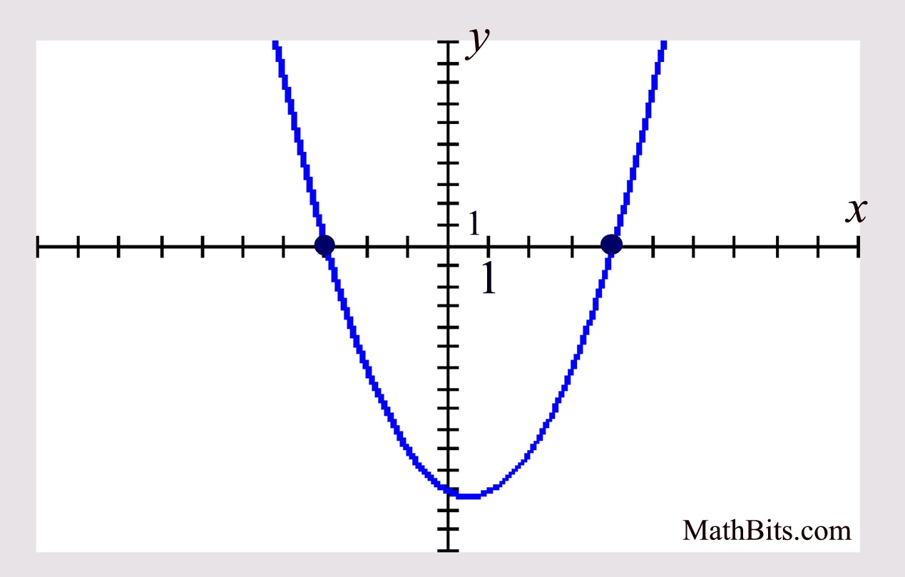 Creating Quadratic Equations Given The Graph Mathbitsnotebooka1