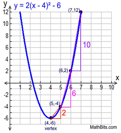 Quadratic Function Rate Of Change Mathbitsnotebooka1 Ccss Math