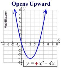 quadratic graph information mathbitsnotebook a1 ccss math
