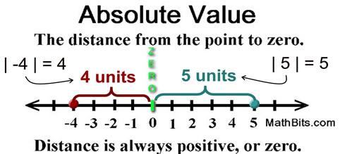 Absolute Value - MathBitsNotebook(A1 - CCSS Math)
