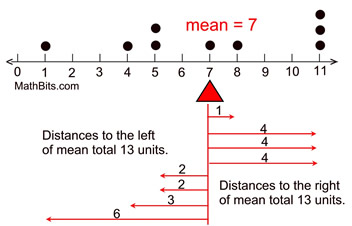 Measures of Center - MathBitsNotebook(A1 - CCSS Math)