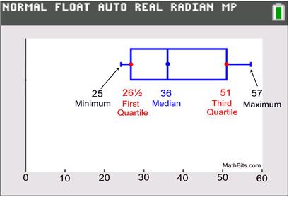 Box plots mathbitsnotebooka1 ccss math normalfloatt ccuart Images