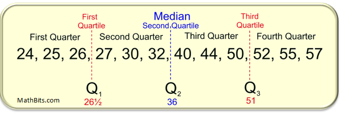mean median quartiles Measures of spread include the range, quartiles and the interquartile range, variance and standard deviation as discussed in the measures of central tendency page, the mode, median, and mean summarise the data into a single value that is typical or representative of all the values in the dataset, but.