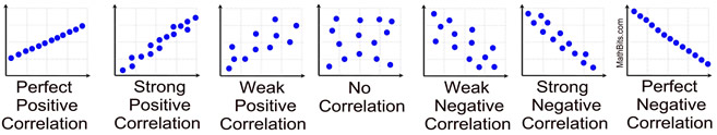 Correlation Coefficients Mathbitsnotebook A1 Ccss Math