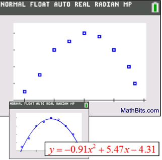 Fitting Functions to Data - MathBitsNotebook(A1 - CCSS Math)