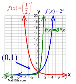 Exponential Functions - MathBitsNotebook(A2 - CCSS Math)