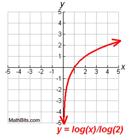 how to inverse log math – dulai club besides Logarithms and Logarithmic Functions   ppt video online download in addition Logarithms Worksheets besides 3 3 PROPERTIES OF LOGARITHMS moreover Logarithms Worksheets also Quiz   Worksheet   Graphs of Logarithms   Study furthermore Logarithms Worksheets likewise Honors Alge 2 Chapter 8 Page 1 Section 8 1 –Exponential Functions as well Logarithmic Functions moreover Log Change Of Base Math Introduction To Change Base Rule Of furthermore  additionally Logarithmic Functions   MathBitsNotebook A2   CCSS Math further  moreover Logarithmic Function  Definition   Ex les   Video   Lesson furthermore  furthermore Expanding Logarithms   ChiliMath. on logarithms and logarithmic functions worksheet
