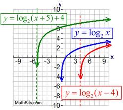 Logarithmic Functions - MathBitsNotebook(A2 - CCSS Math)