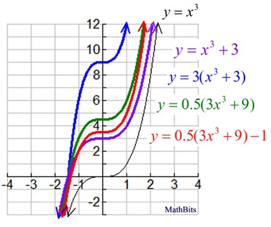 Sequence of Transformations on Functions - MathBitsNotebook