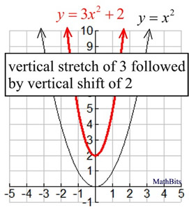 There Are However Certain Situations Where The Order Is Not Important And Same Graph Will Exist Regardless Of In Which Transformations