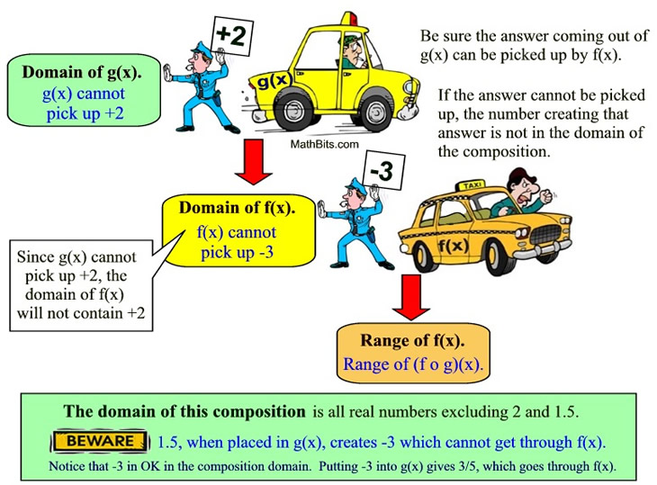Domain Of Composite Functions Mathbitsnotebooka2 Ccss Math
