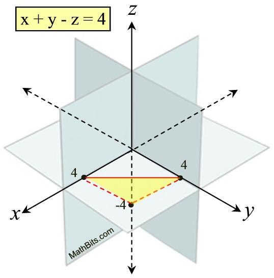 3x3 Systems of Equations - MathBitsNotebook(A2 - CCSS Math)